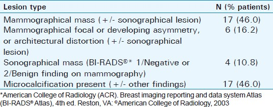 Journal of Clinical Imaging Science - Dedicated Cone-beam