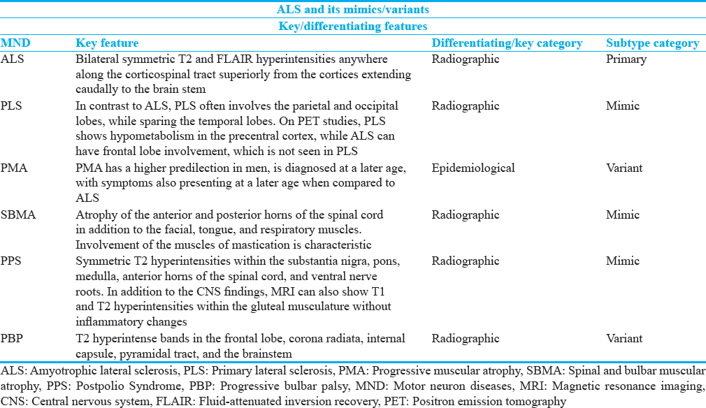 Journal of Clinical Imaging Science - Amyotrophic Lateral